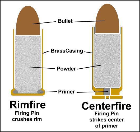 rimfire bullet. Rimfire and Centerfire